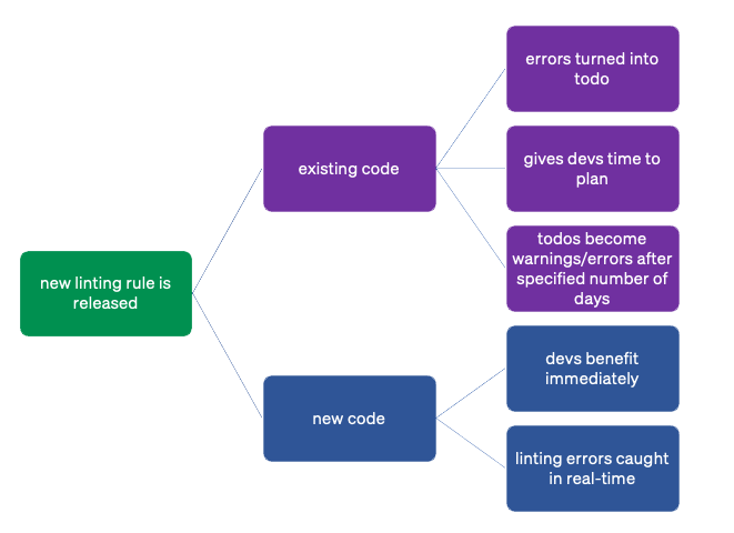 a chart that shows how existing code receives a todo, while new code must follow the linting rules.